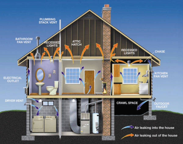 Pro Energy Consultants - Home Leaking Energy
